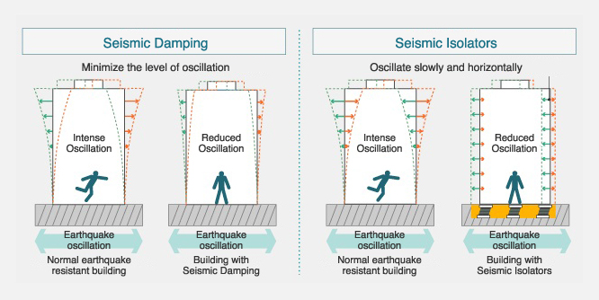 Earthquake-resistant features