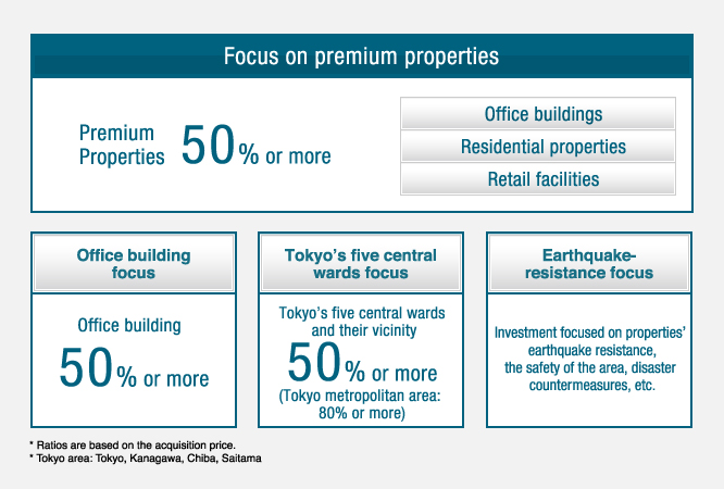 Focus on investing in premium properties